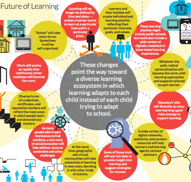 The Future of Learning - knowledgeworks