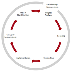 The Sourcing Wheel